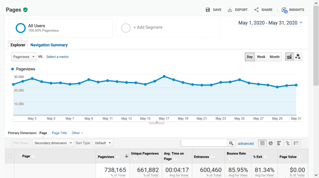 How to use backlinks to build your SEO - Google Analytics Traffic Chart