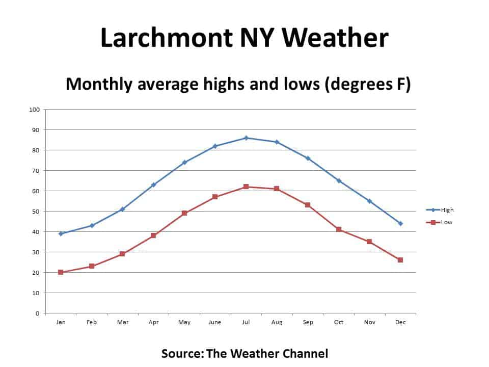 Larchmont NY average monthly temperatures