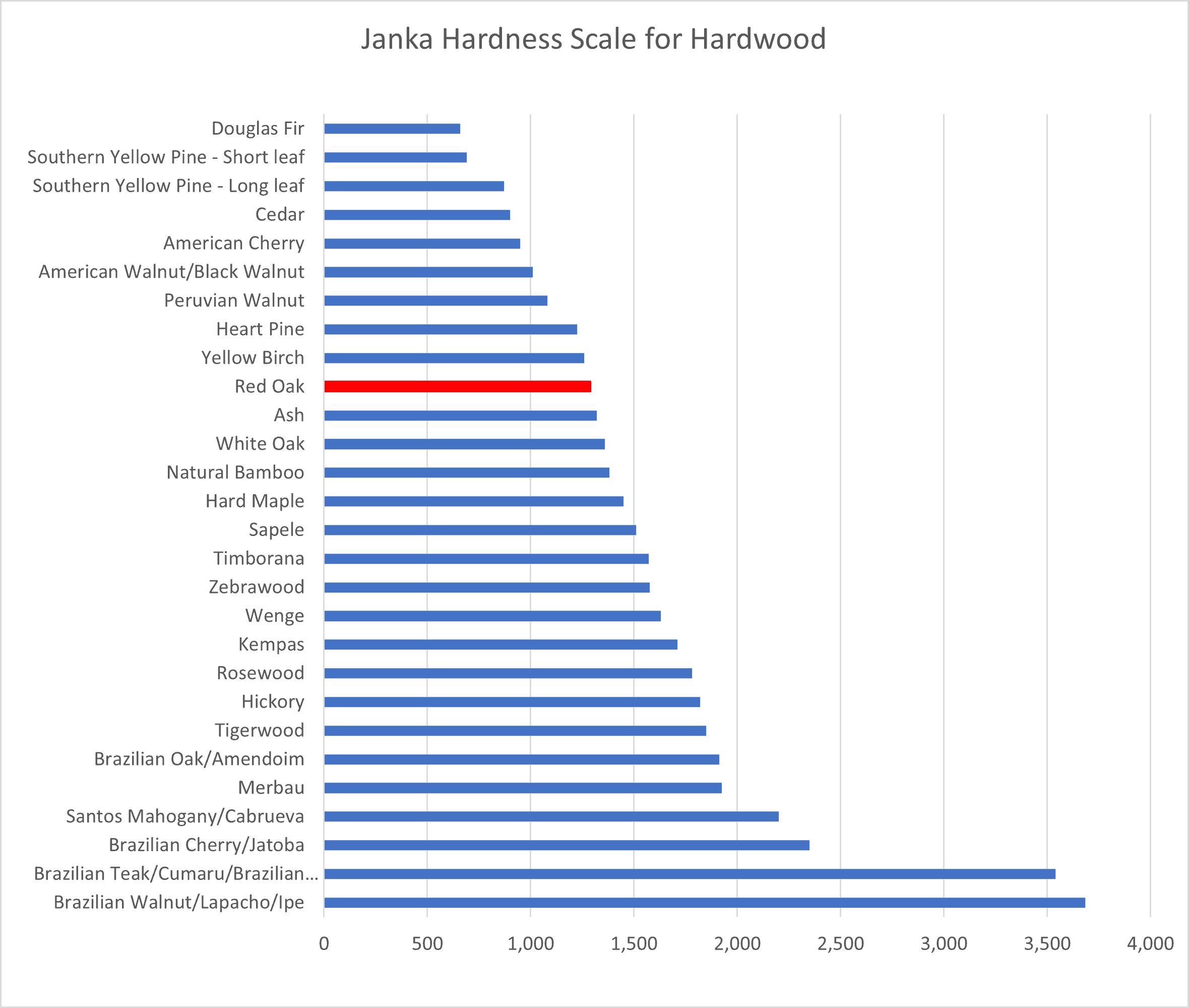 How Hard Is Hardwood The Janka Scale